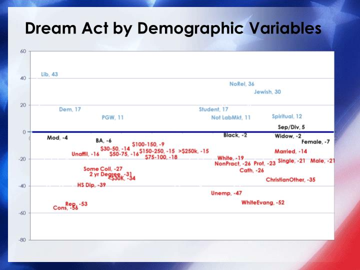 Dream Act by Demographic Variables