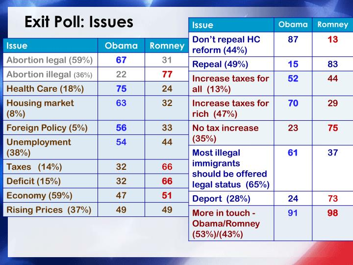 Exit Poll: Issues
