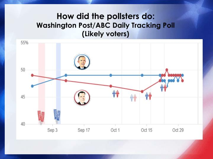 How did the pollsters do: