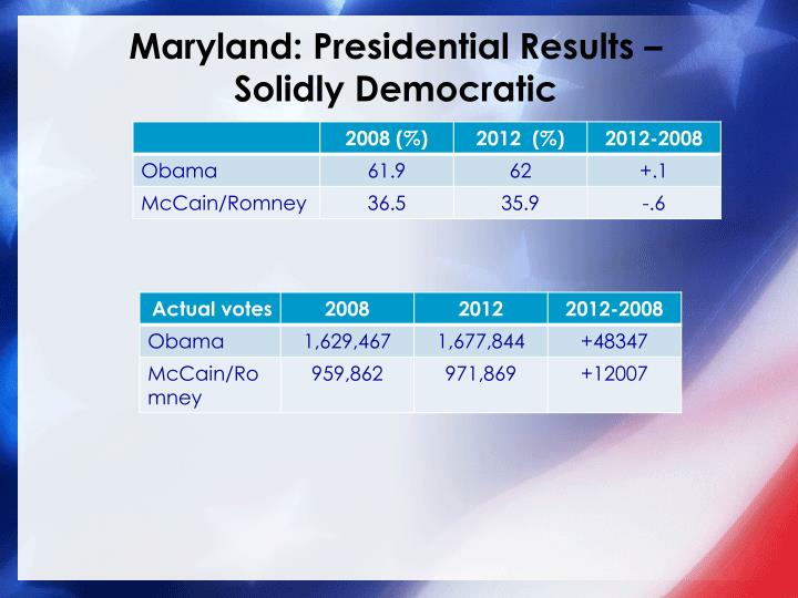 Maryland: Presidential Results –