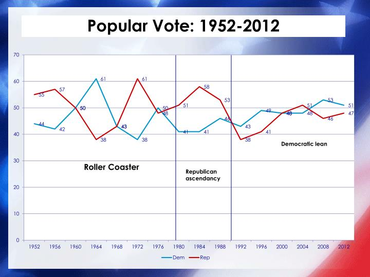 Popular Vote: 1952-2012