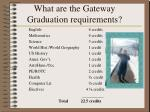 what are the gateway graduation requirements