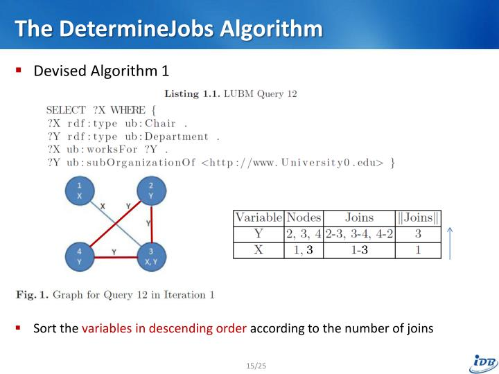 PPT - Storage and Retrieval of Large RDF Graph Using ...