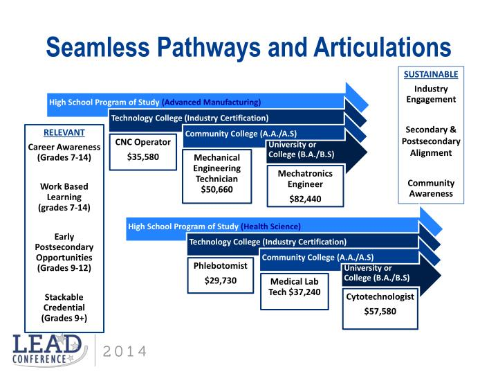 Seamless Pathways and Articulations