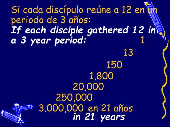 Si cada discípulo reúne a 12 en un periodo de 3 años: