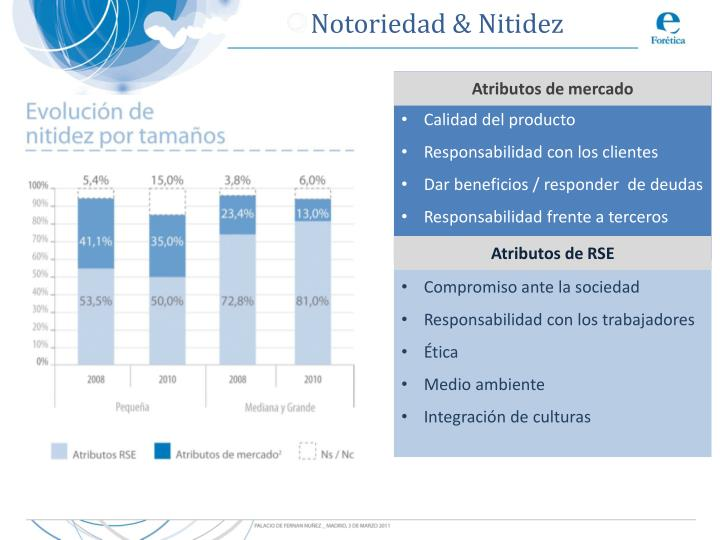 Notoriedad & Nitidez