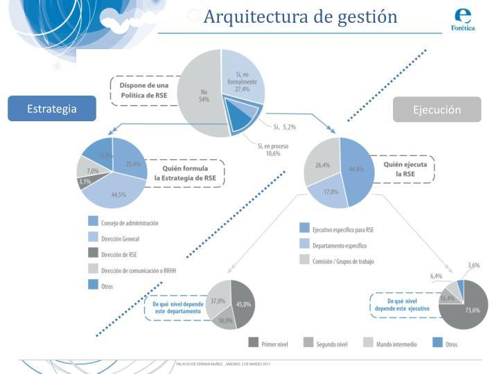 Arquitectura de gestión