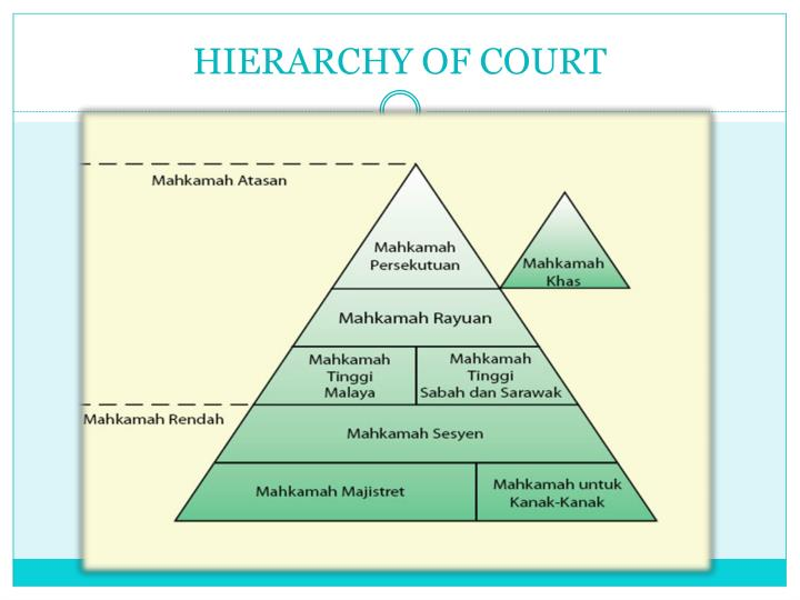 HIERARCHY OF COURT