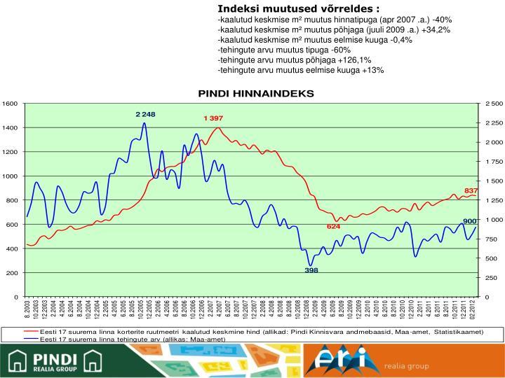 Indeksi muutused võrreldes :