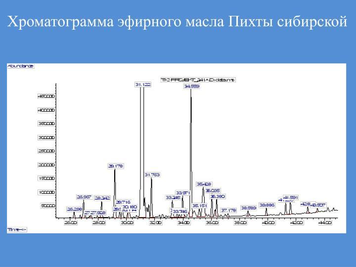 Хроматограмма