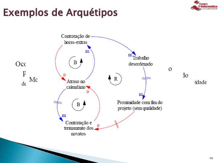 Exemplos de Arquétipos