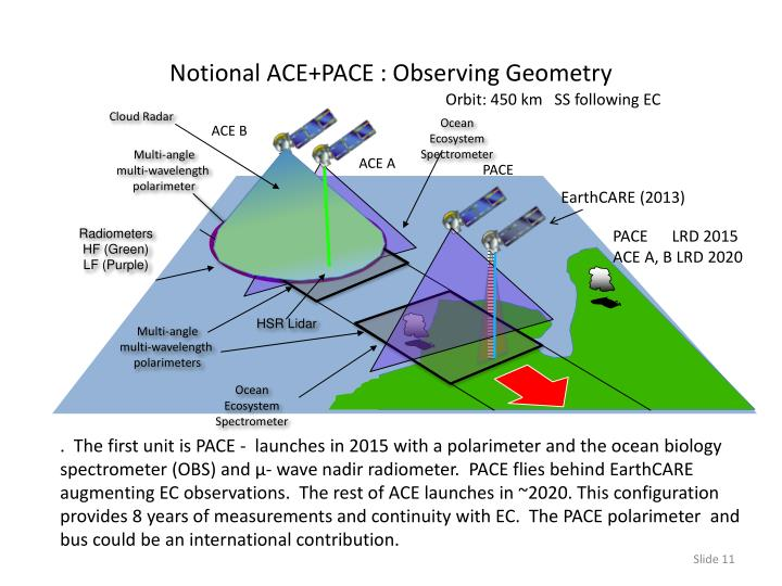 Notional ACE+PACE : Observing Geometry