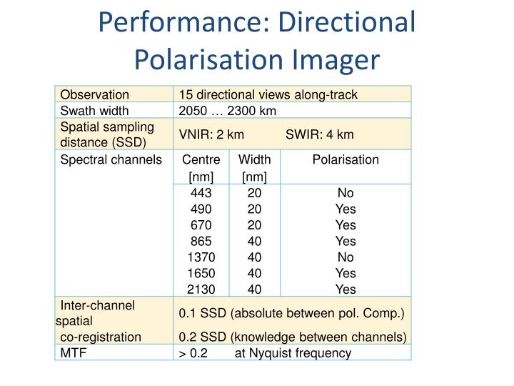 Performance: Directional Polarisation Imager