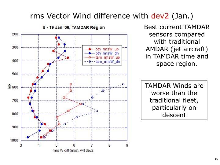 rms Vector Wind difference with
