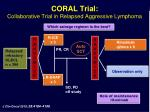 coral trial collaborative trial in relapsed aggressive lymphoma