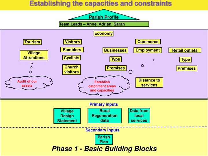 establishing the capacities and constraints n.