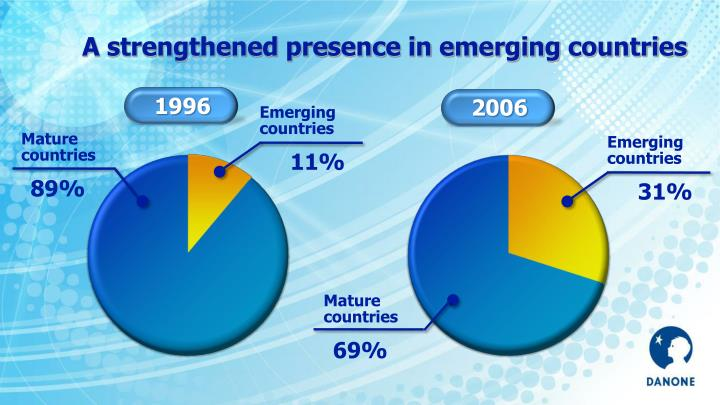A strengthened presence in emerging countries