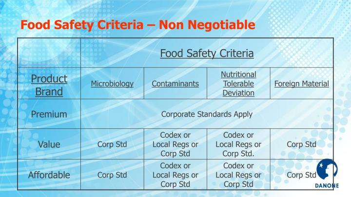 Food Safety Criteria – Non Negotiable