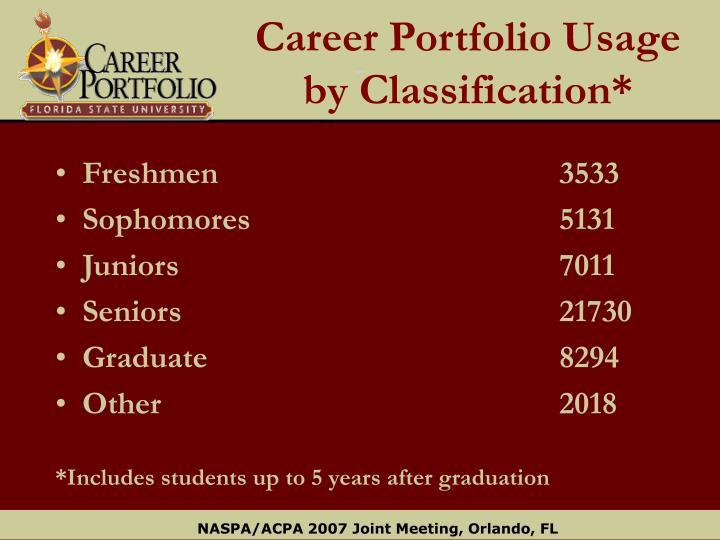 Career Portfolio Usage by Classification*