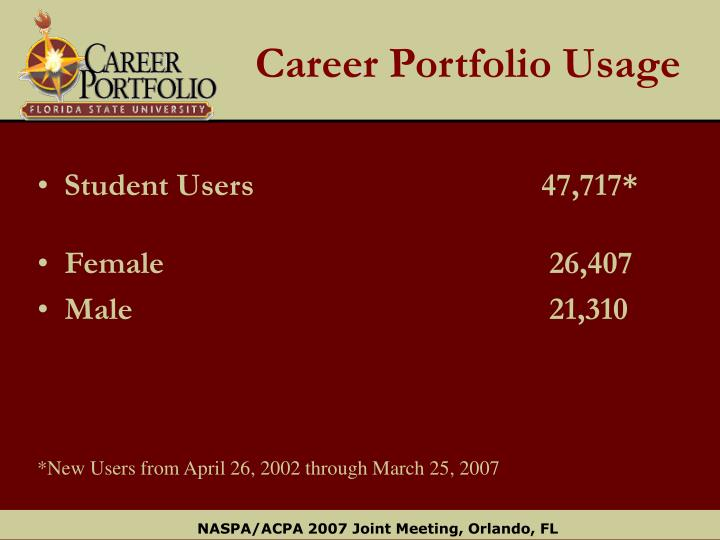 Career Portfolio Usage