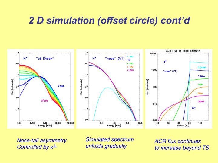 2 D simulation (offset circle) cont'd