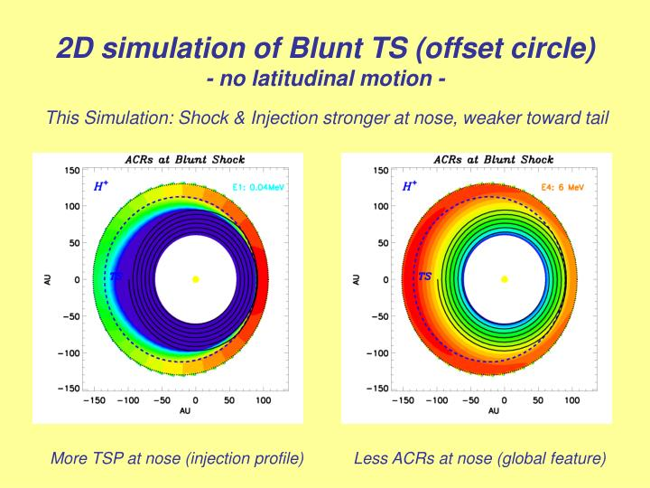 2D simulation of Blunt TS (offset circle)