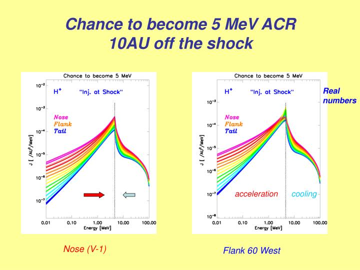 Chance to become 5 MeV ACR