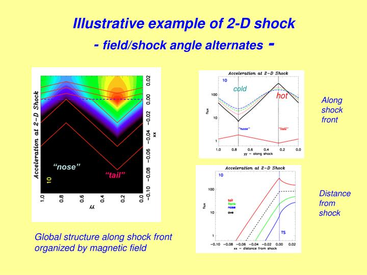 Illustrative example of 2-D shock