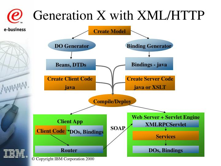 Generation X with XML/HTTP