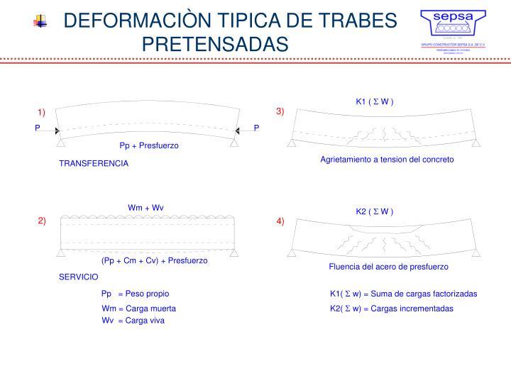 DEFORMACIÒN TIPICA DE TRABES PRETENSADAS