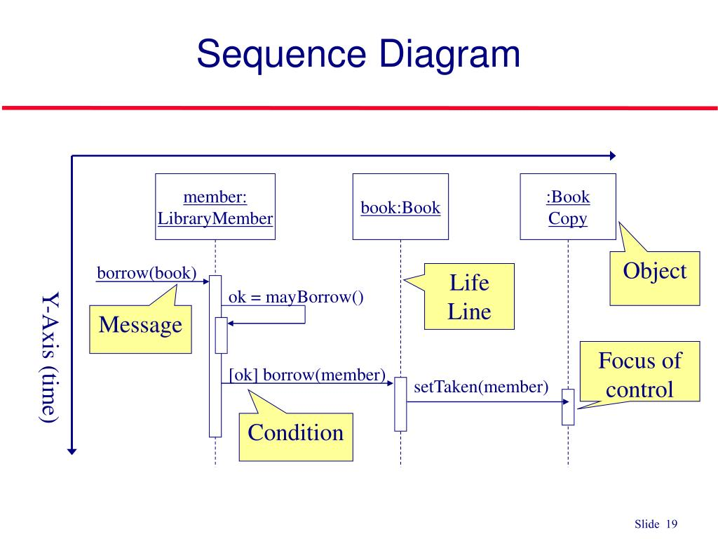 PPT - Use Case Sequence Diagram PowerPoint Presentation ...