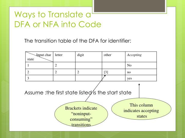 Ways to Translate a DFA or NFA into Code