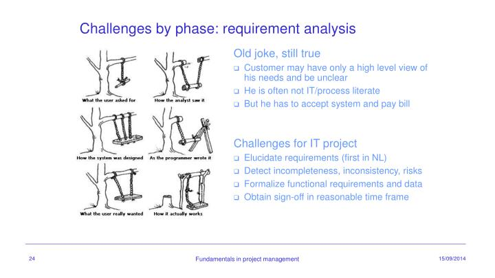 Challenges by phase: requirement analysis