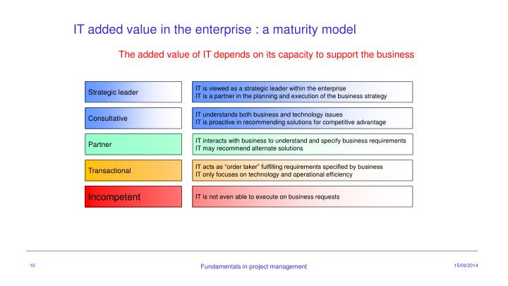 IT added value in the enterprise :