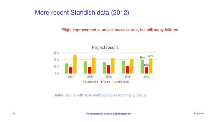 More recent Standish data (2012)
