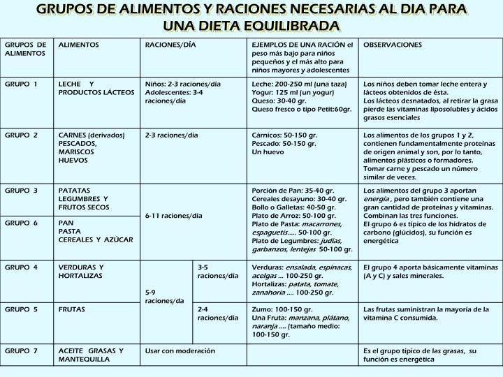 GRUPOS DE ALIMENTOS Y RACIONES NECESARIAS AL DIA PARA UNA DIETA EQUILIBRADA