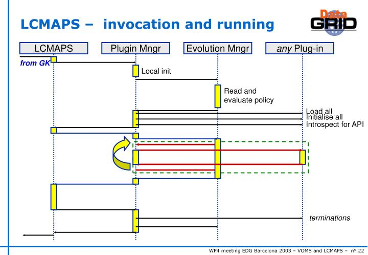 LCMAPS –  invocation and running