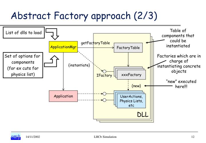 Abstract Factory approach (2/3)