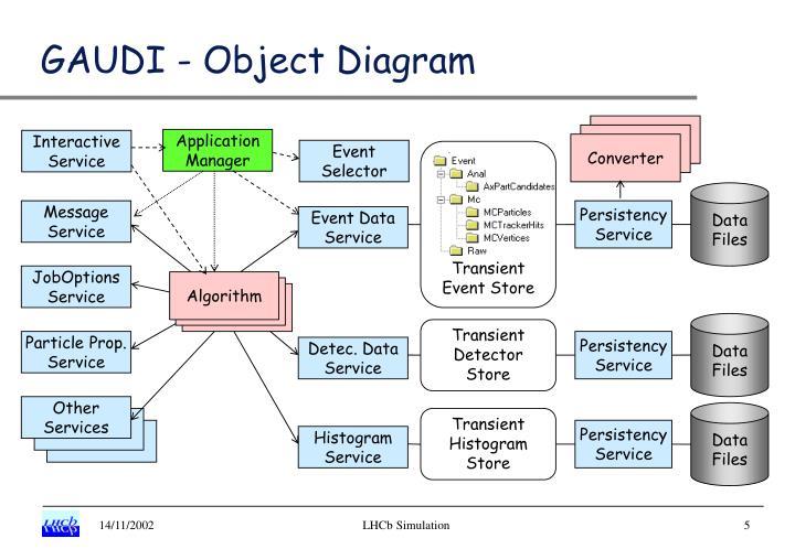 GAUDI - Object Diagram