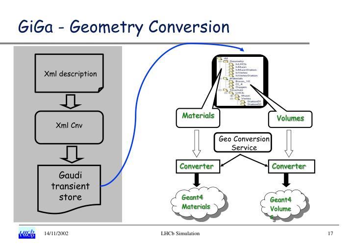 GiGa - Geometry Conversion
