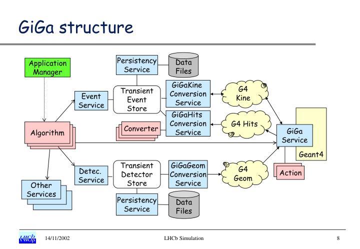 GiGa structure
