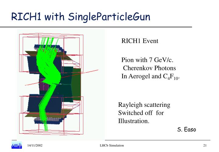 RICH1 with SingleParticleGun