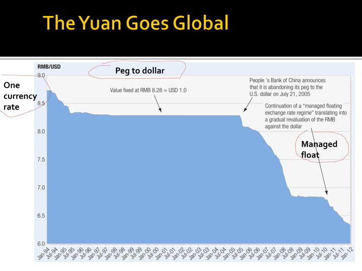 the yuan goes global Article code 85258080768 ch, bp spain holdings the 'people's currency' of china is redefining the global.
