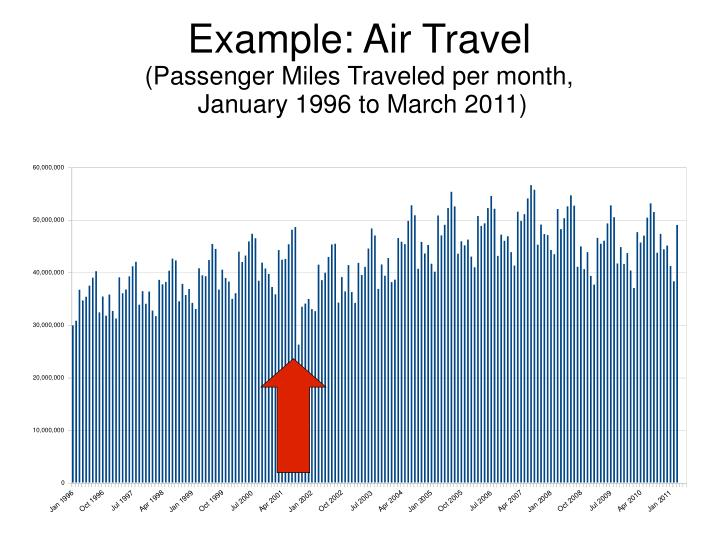 Example air travel passenger miles traveled per month january 1996 to march 2011