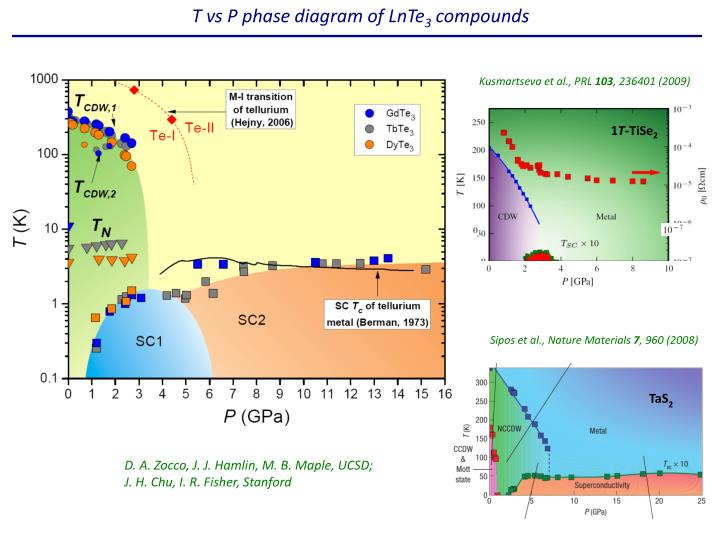 Ppt H T Phase Diagram Of Pros 4 Sb 12 Powerpoint Presentation