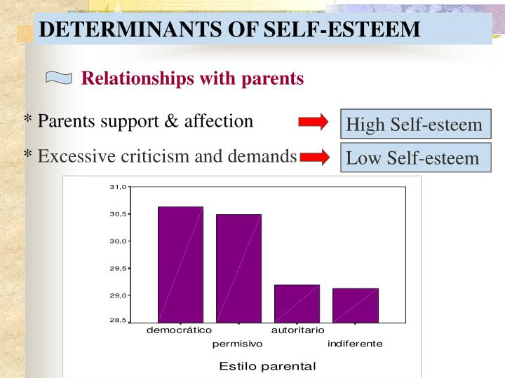 factors affecting self esteem in adolescence Impact of psychosocial factors on the adolescents' behaviour  nurture from the parents may affect the development of self-  lower self-esteem.