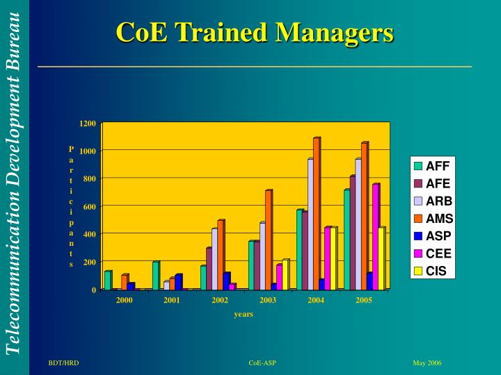 CoE Trained Managers