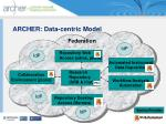 archer data centric model