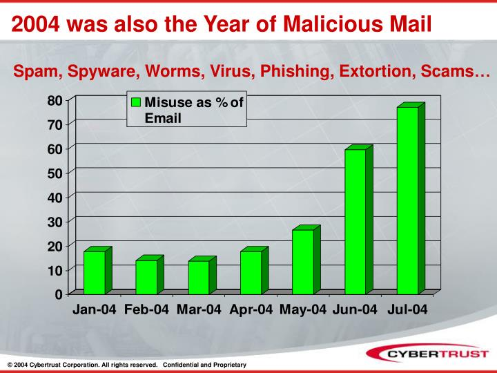 2004 was also the Year of Malicious Mail