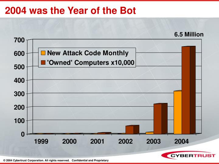2004 was the Year of the Bot